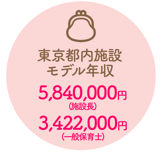 東京都内施設モデル年収 4,960,000円〜3,422,000万円